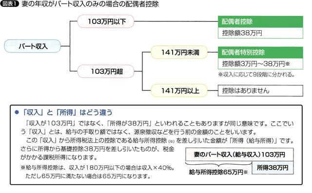 図表1 妻の年収がパート収入のみの場合の配偶者控除